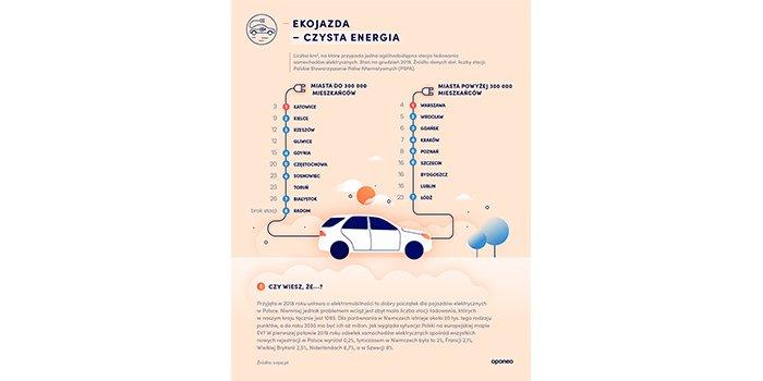 Ranking miast przyjaznych kierowcom