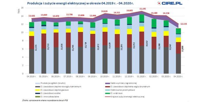 PSE: mniejsze zużycie energii elektrycznej w kwietniu