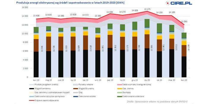 Dużo mniejsze zużycie energii elektrycznej w kwietniu
