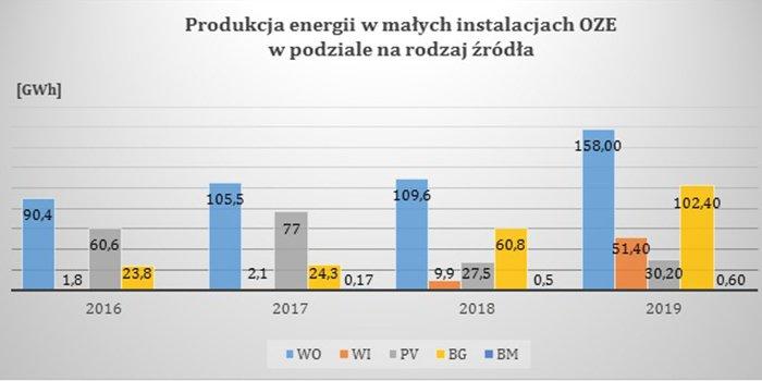 Wg URE jest coraz więcej zielonej energii z małych instalacji OZE