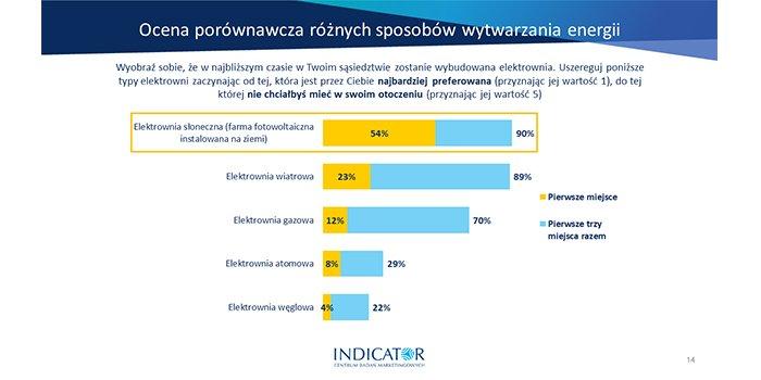 Fotowoltaika najpopularniejsza wśród Polaków