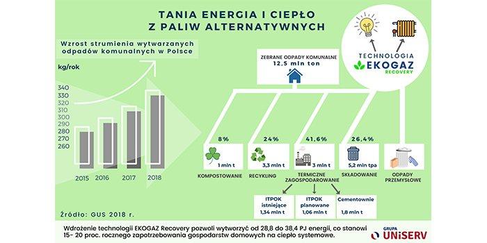 Energia elektryczna z odpadów