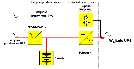 Zasilacz UPS
