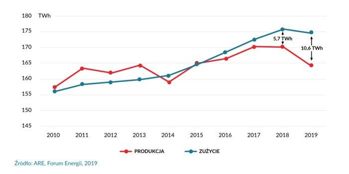 Elektryfikacja i integracja sektorów w Polsce