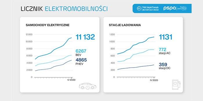 Wzrost rejestracji samochodów EV pomimo koronawirusa