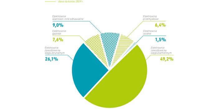 Raport PTPiREE: Energetyka, dystrybucja i przesył