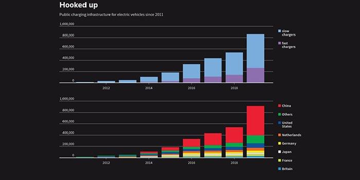 Rośnie liczba punktów ładowania samochodów elektrycznych