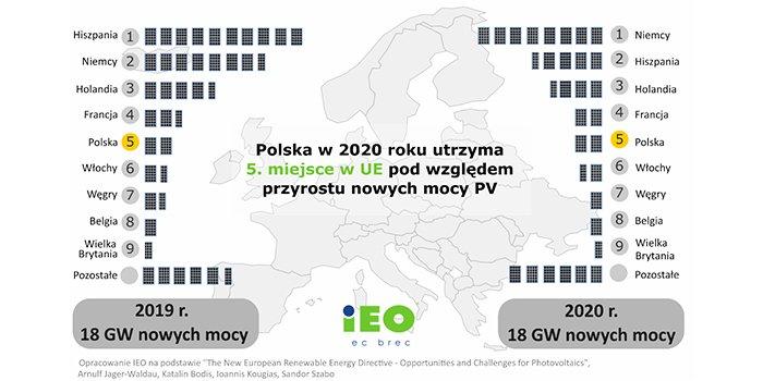 IEO: Rynek Fotowoltaiki w Polsce 2020