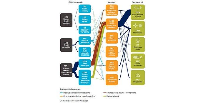 Rekordowe inwestycje OZE wg raportu WiseEuropa