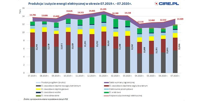 Wg PSE zużycie energii elektrycznej w lipcu w Polsce spadło