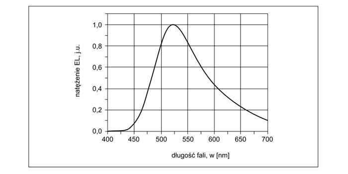 Organiczne struktury  elektroluminescencyjne (OLED) w technice oświetleniowej