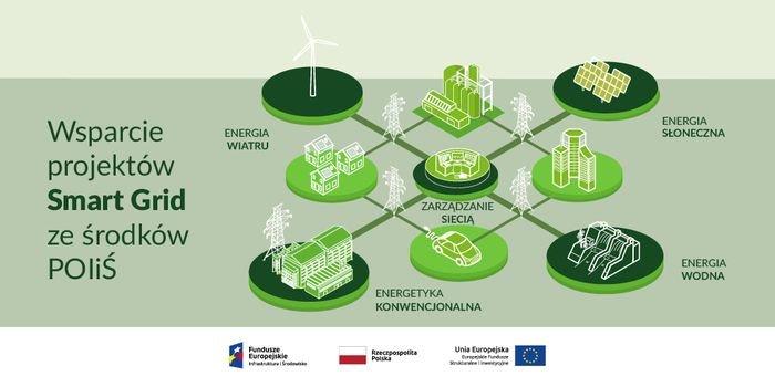 Rozwój inteligentnych sieci energetycznych priorytetem Ministerstwa Klimatu