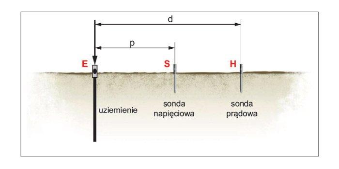Pomiar rezystancji uziemień rozległych  metodą nachylenia zbocza
