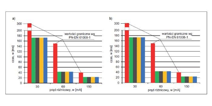 Rzeczywiste charakterystyki czasowo-prądowe wyłączników różnicowoprądowych 30 mA