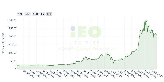 Nowy wskaźnik koniunktury rynku fotowoltaicznego
