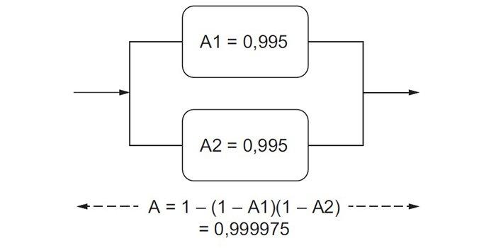 Analiza techniczno-ekonomiczna stosowania dynamicznych zasilaczy bezprzerwowych UPS typu DRUPS w systemach zasilania gwarantowanego obiektów data center (część 2.)
