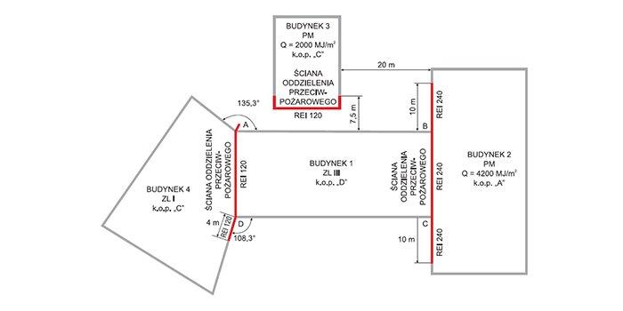 Wymagania w zakresie odległości budynków od kontenerowych stacji transformatorowych