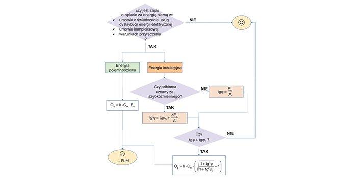 Opłaty za energię bierną według krajowego systemu rozliczeń