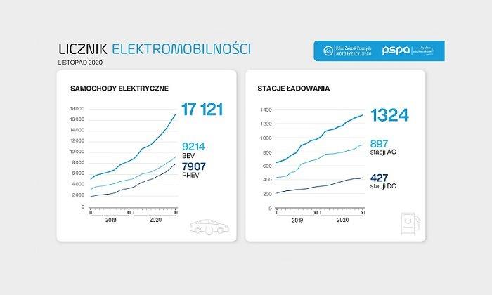 Licznik elektromobilności: prognozy dalszego wzrostu liczby samochodów elektrycznych w 2021 r.