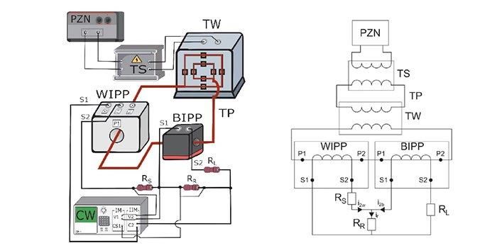 Częstotliwościowe charakterystyki błędów prądowego i kątowego