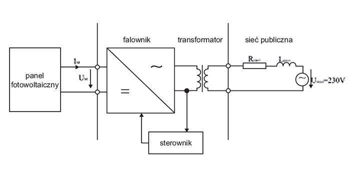 Ograniczenia mocy generatora PV przyłączanego do sieci elektroenergetycznej