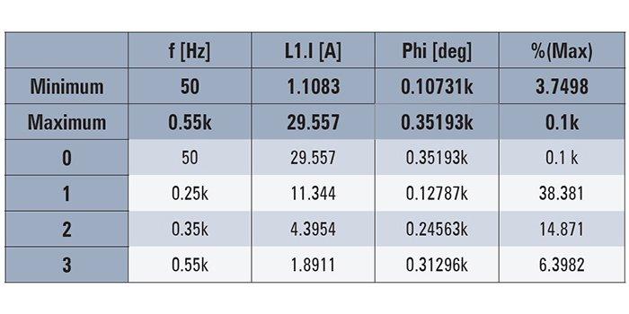 Kompensacja harmonicznych – wprowadzenie do filtrów aktywnych