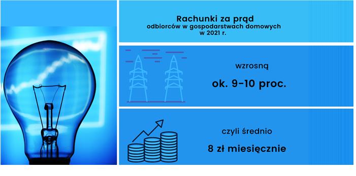 Rachunek za energię elektryczną wyniesie średnio 8 złotych więcej miesięcznie