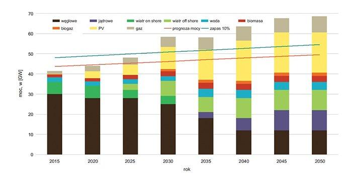 Rozwój elektromobilności w aglomeracjach miejskich