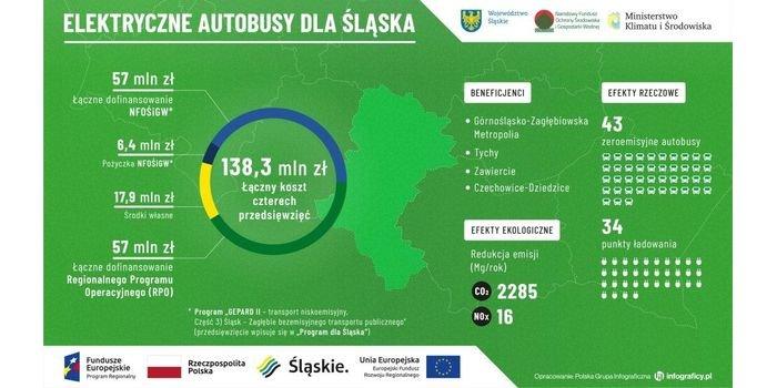 Elektryczne autobusy dla Śląska