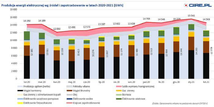 Spadek zużycia i produkcji energii elektrycznej w lutym 2021 r.