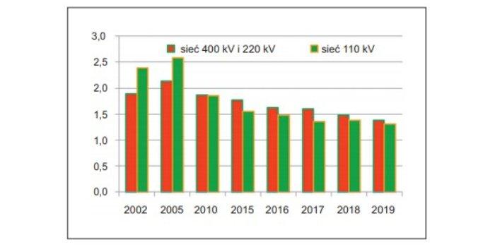 Poprawa efektywności energetycznej w Krajowym Systemie Elektroenergetycznym