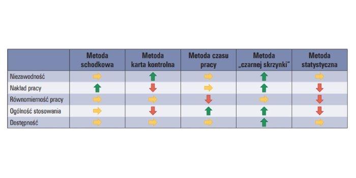 Czynniki wpływające na częstość wzorcowań wyposażenia pomiarowego