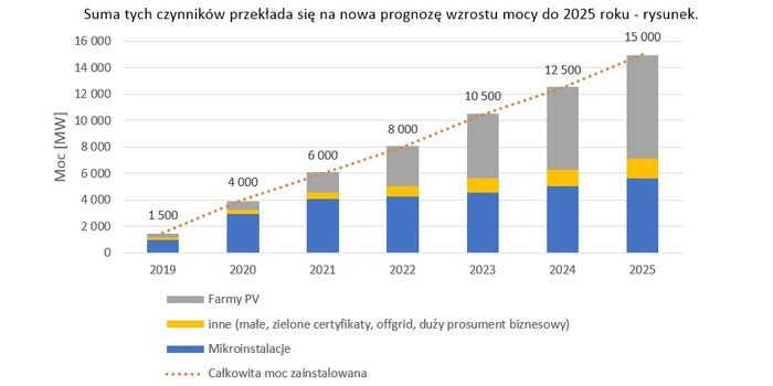 Nowa prognoza rozwoju rynku fotowoltaicznego do 2025 roku