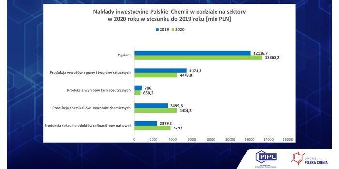 Polska Chemia wciąż inwestuje