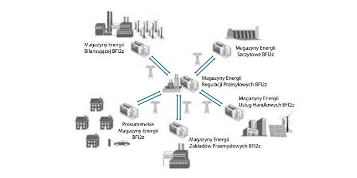 Systemy magazynowania energii wenergetyce iprzemyśle