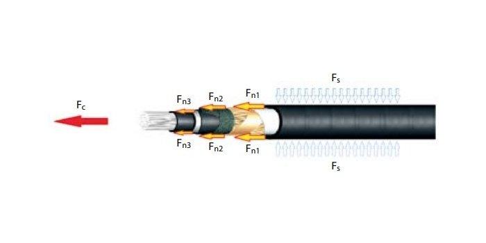 Wady izalety poszczególnych sposobów uchwycenia kabla średniego napięcia podczas układania