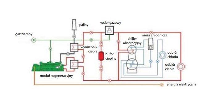 Inwestycje w instalacje PV w kontekście Krajowych Inteligentnych Specjalizacji