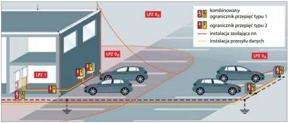 Zagrożenie pożarowe stacji ładowania  samochodów elektrycznych – ochrona  odgromowa i przeciwprzepięciowa