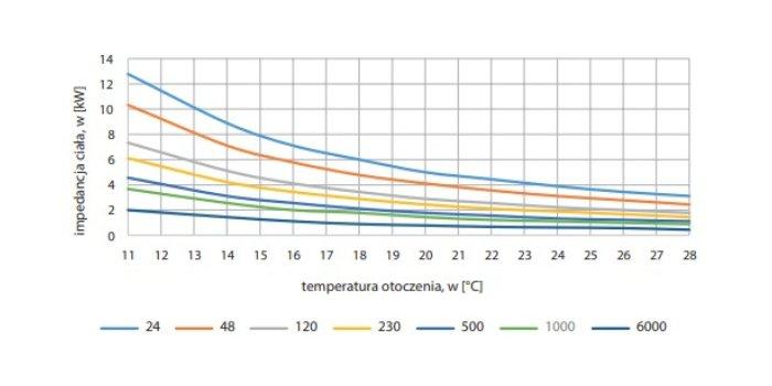 Wpływ temperatury i wilgotności względnej na impedancję ciała człowieka