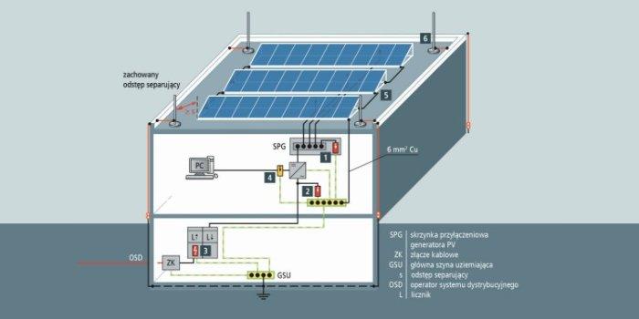 Podłączanie paneli PV do sieci elektroenergetycznej – falowniki