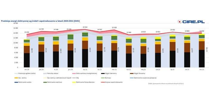 Produkcja i zużycie energii elektrycznej we wrześniu 2021 r.