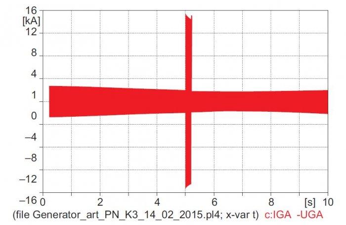 Rys. 10. Wartości chwilowe prądu generatora z modelu w ATP