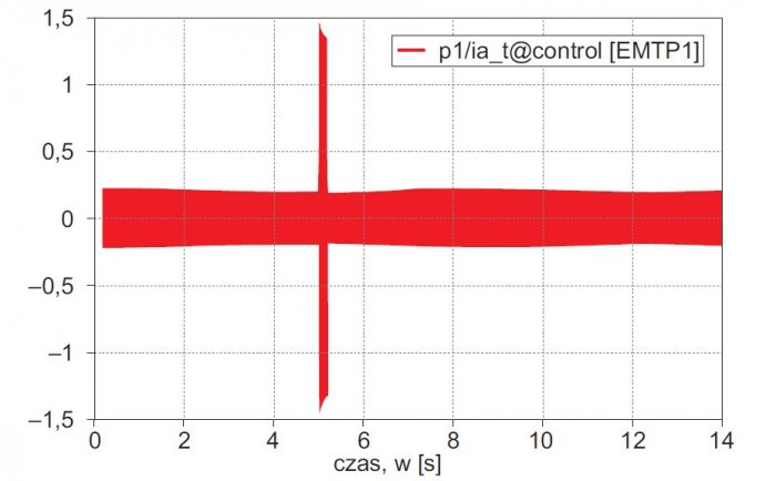 Rys. 13. Wartości chwilowe prądu generatora, skala prądu ia·104, z EMTP-RV