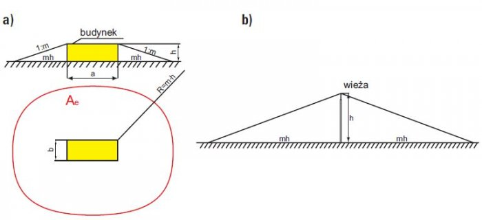Powierzchnia równoważna zbierania wyładowań przez obiekt: a) przez budynek wolno stojący, b) przez wieżę lub komin wolno stojący M. Orzechowski