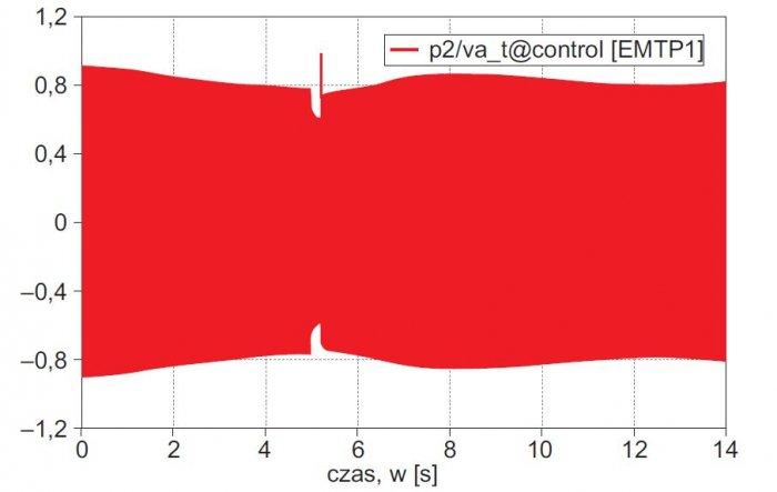 Rys. 14. Wartości chwilowe napięcia fazowego generatora, skala napięcia va·104, z EMTP-RV