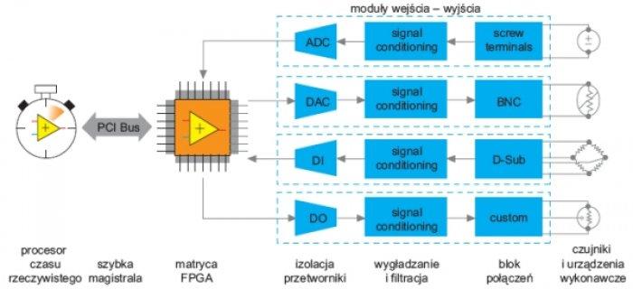 Schemat funkcjonalny modułu CompactRIO