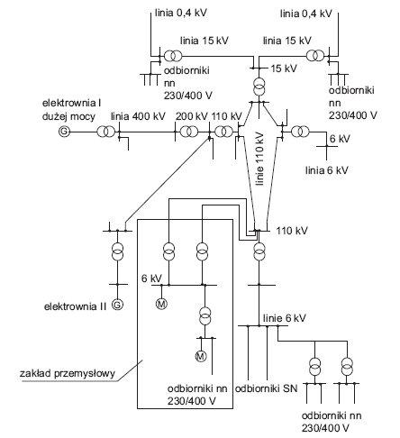 Rys. 1. Fragment systemu elektroenergetycznego (SEE)