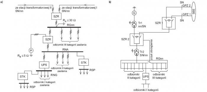 Rys.2.   Przykład zasilania obiektu łączności: a) zespół prądotwórczy zainstalowany w pobliżu obiektu, b) zespół prądotwórczy zainstalowany w znacznej odległości od obiektu