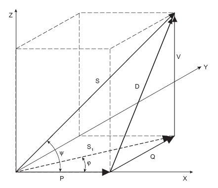 Rys.3.   Czworościan mocy dla układu o odkształconych przebiegach napięcia i prądu, gdzie: P – moc czynna, w [kW], Q – moc bierna, w [kvar], S1 – moc pozorna części liniowej obwodu w [kVA], S – moc pozorna obwodu nieliniowego, w [kVA], V – moc deformac.