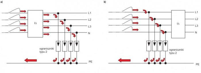 Rozpływ prądu udarowego przez ograniczniki umieszczona a) za, b) przed wyłącznikiem różnicowoprądowym [1]